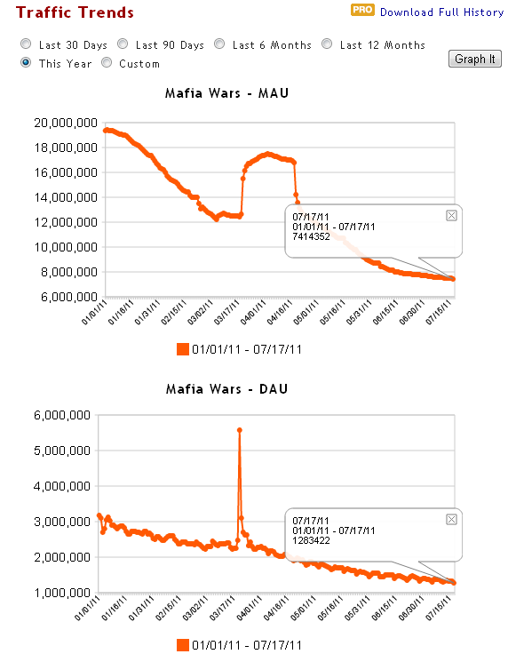 Mafia Wars Is Dying And It Is All Zynga's Fault « Facebook